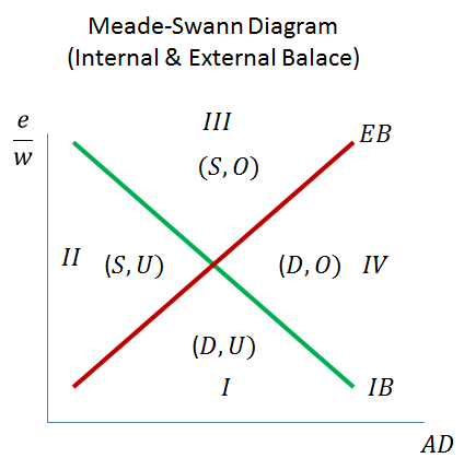 Meade-Swann and how two simple lines perfectly illustrate