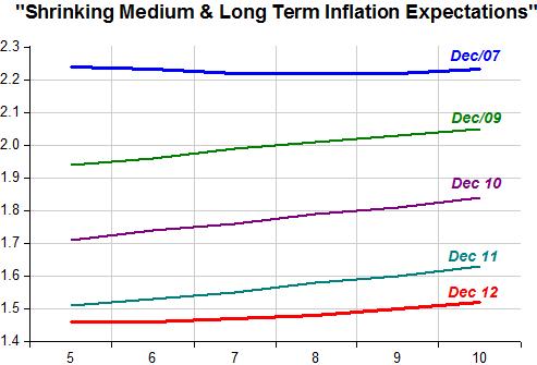 Shrinking Expectations
