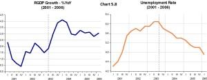 Chart 5.8