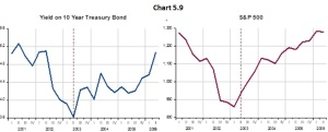 Chart 5.9