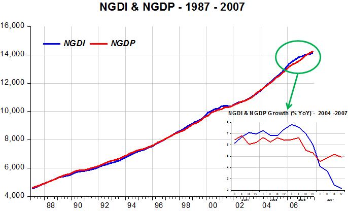 NGDI-NGDP_1