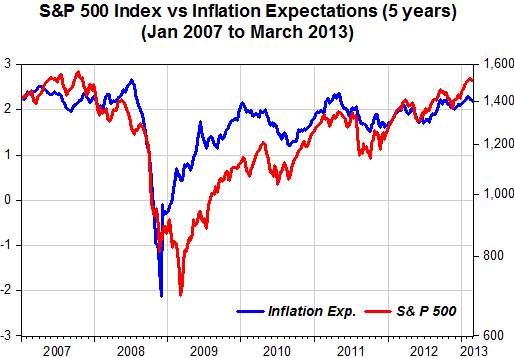 correlation between inflation stock market
