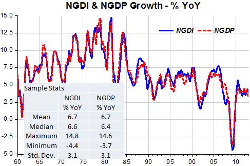 NGDI_NGDP_June_1