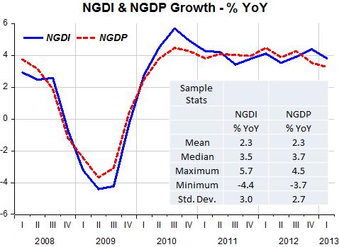 NGDI_NGDP_June_2