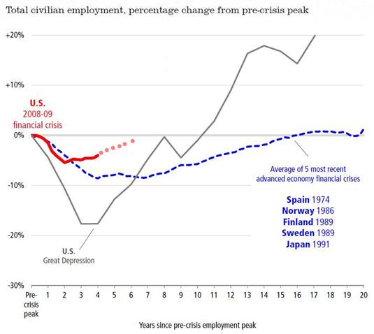 Employment Comparison_1
