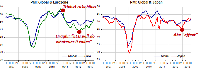 PMI Euro-Japan