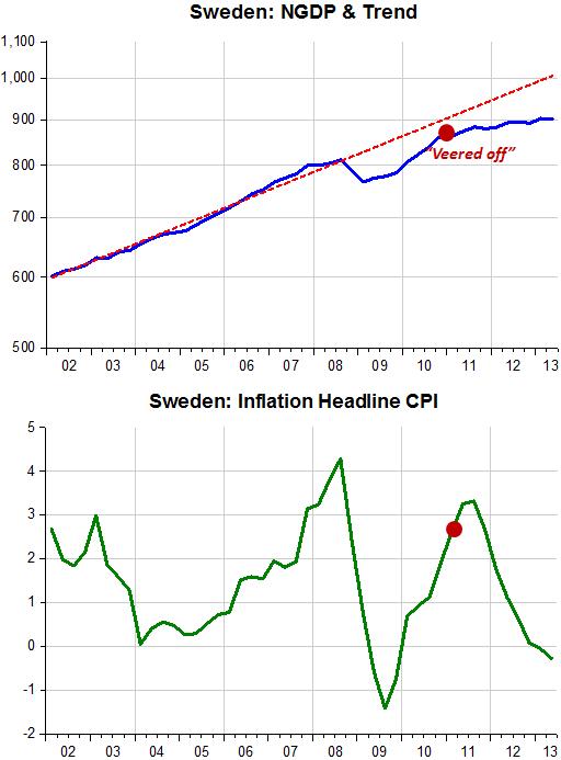 Sweden Fiscal Stimulus