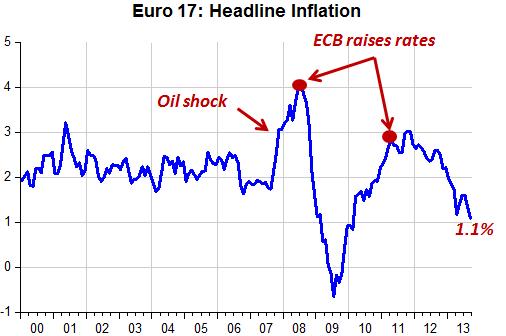 EZ Inflation_1