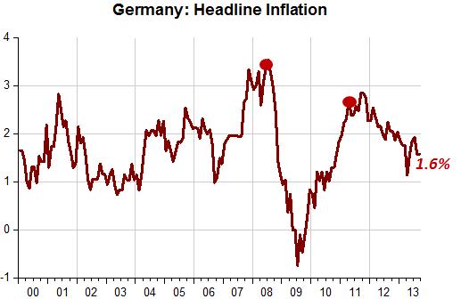 EZ Inflation_2