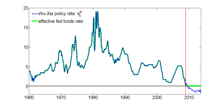 Shadow Rates
