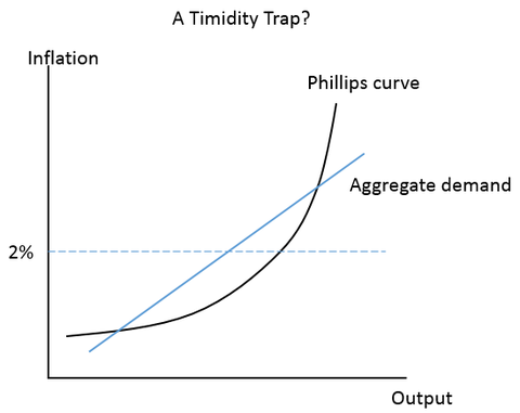 Timidity Trap_1
