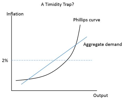 Timidity Trap_1