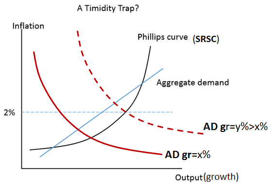 Timidity Trap_2