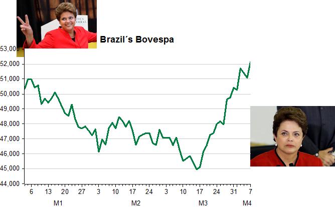 Dilma_Bovespa