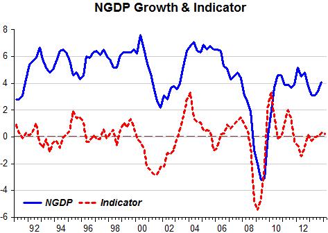NGDP Indicator_1