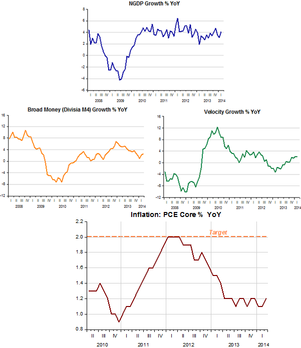Why inflation subdued