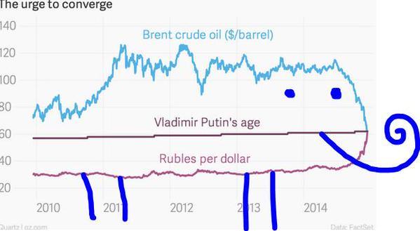 Oil Putin Ruble