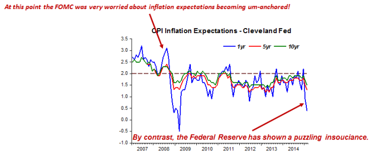 Expectations unhinged