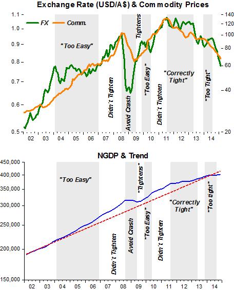 Australia below trend