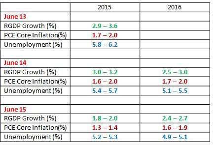 FOMC Forecast6-15