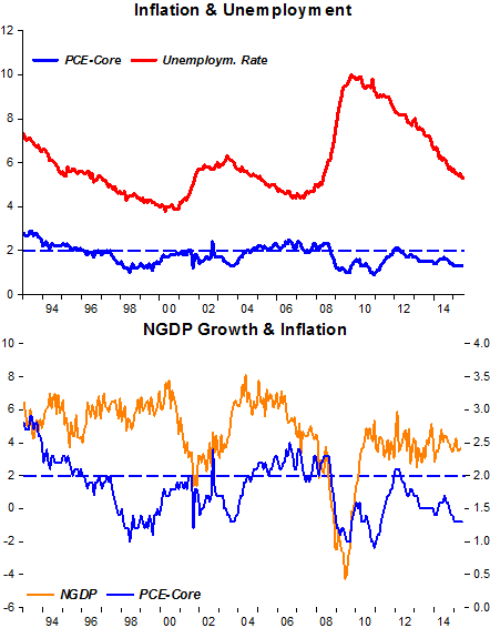 Wrong with macro and Fed