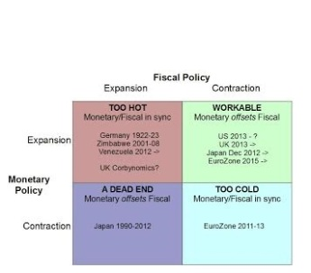 Monetary-Fiscal1