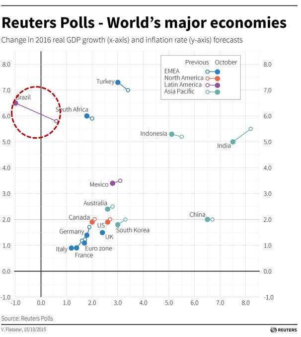 Reuters Polls