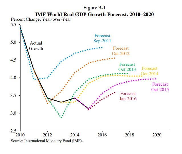 IMF Tomorrow never comes