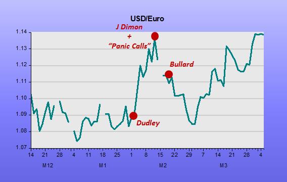 JA USD-Euro1
