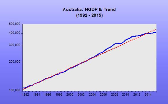 Australia IT Change_2