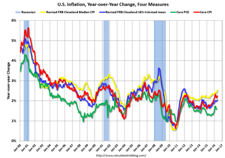 Inflation Bogeyman