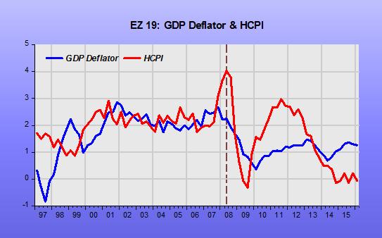 JA EZ Deflator-HCPI_1