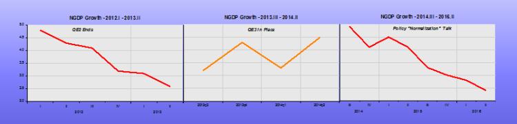 NGDP Saga